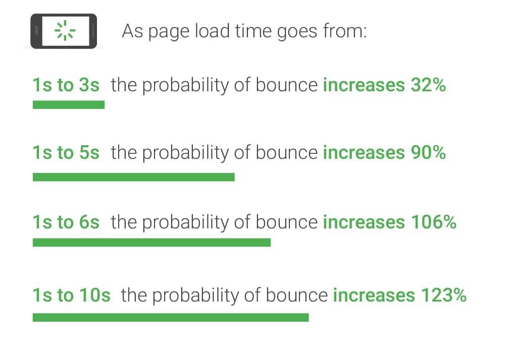 טיפים לשיפור מהירות אתר ווקומרס - מדידת זמני טעינה .